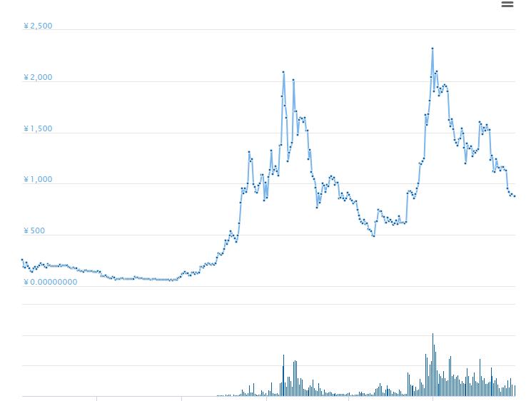 EOSの価格分析
