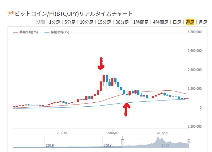 通貨 みんなの チャート 仮想
