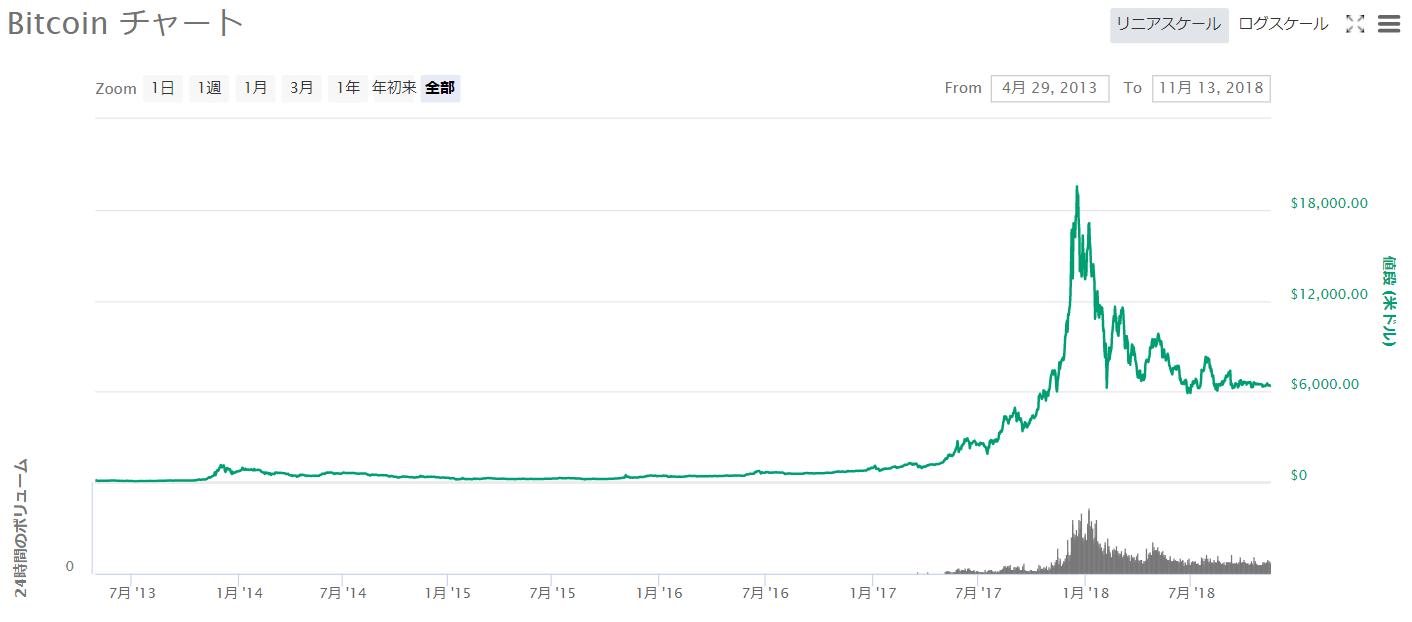 Bitcoinチャート2013年4月~2018年11月