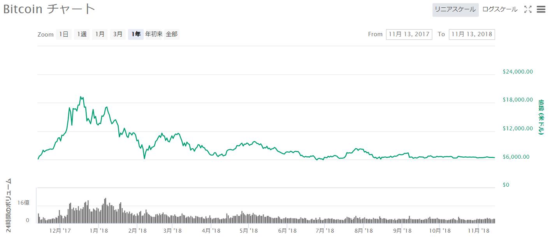 Bitcoinチャート2017年11月~2018年11月