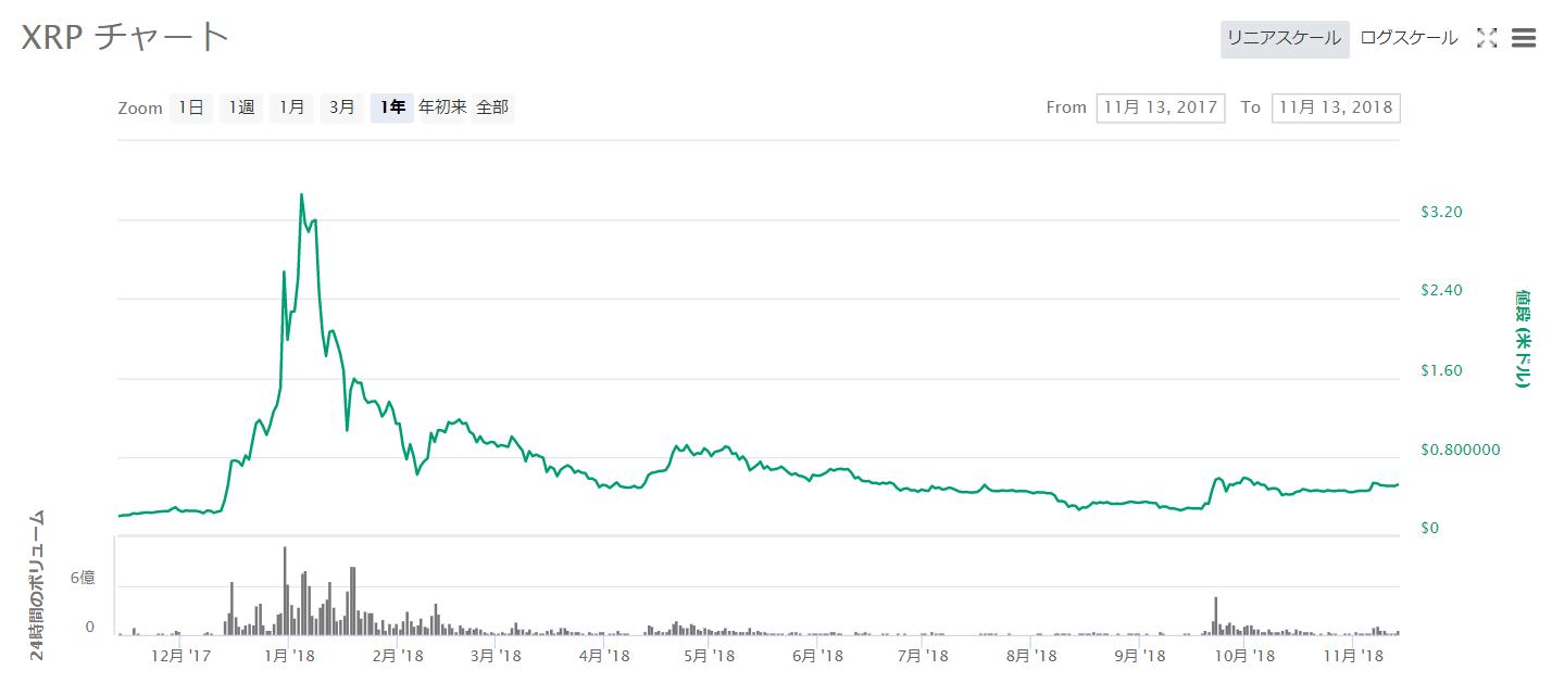 XRPチャート2017年11月~2018年11月