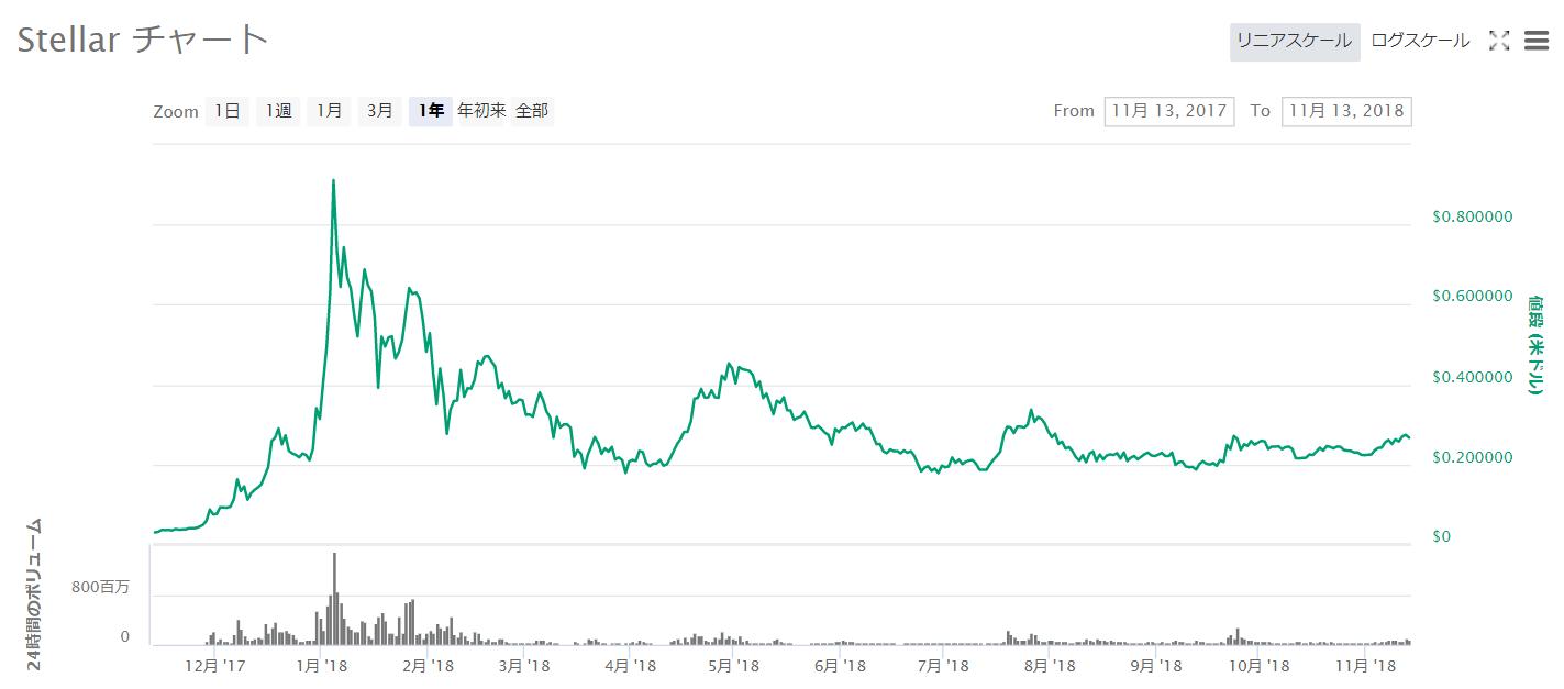 Stellarチャート2017年11月~2018年11月