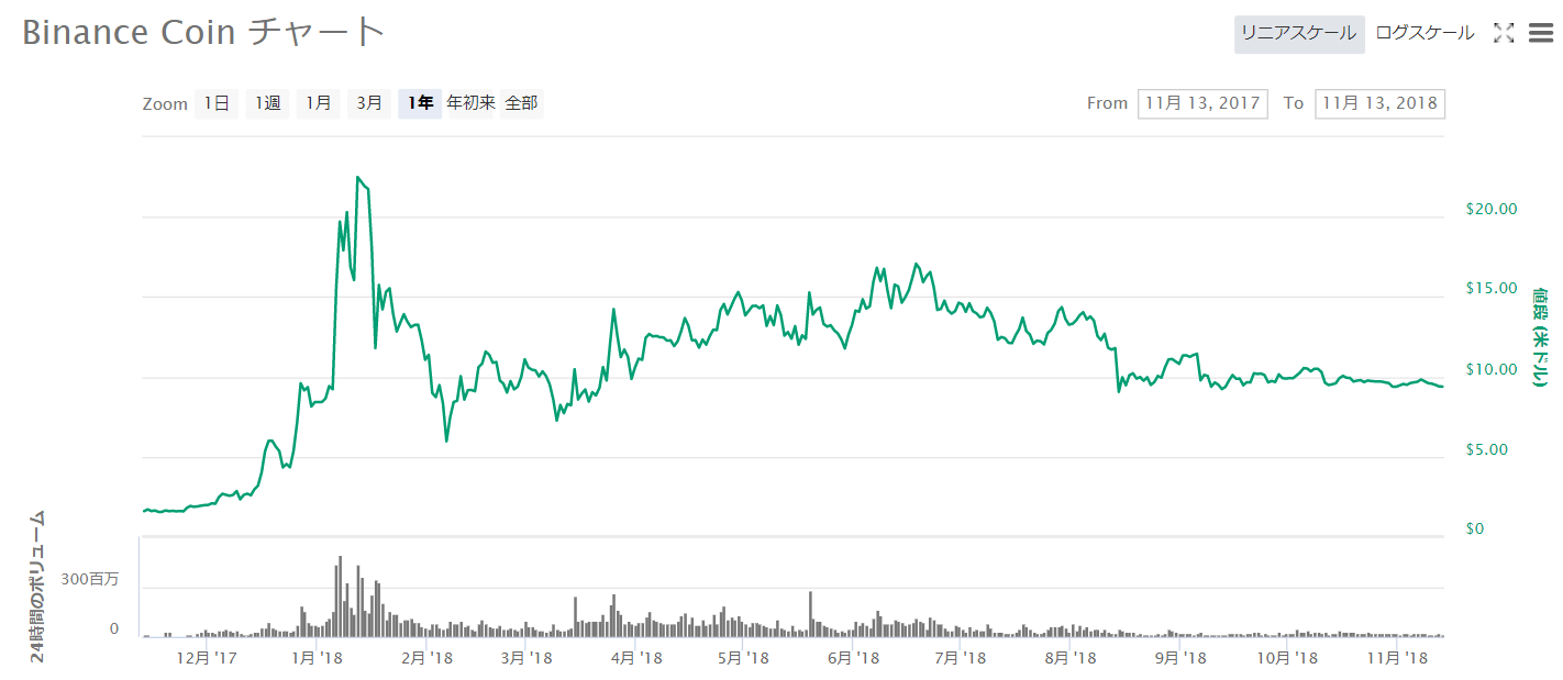 Binance Coinチャート2017年11月~2018年11月