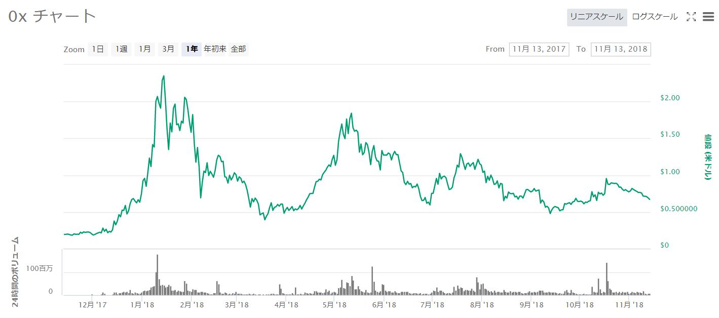 0xチャート2017年11月~2018年11月