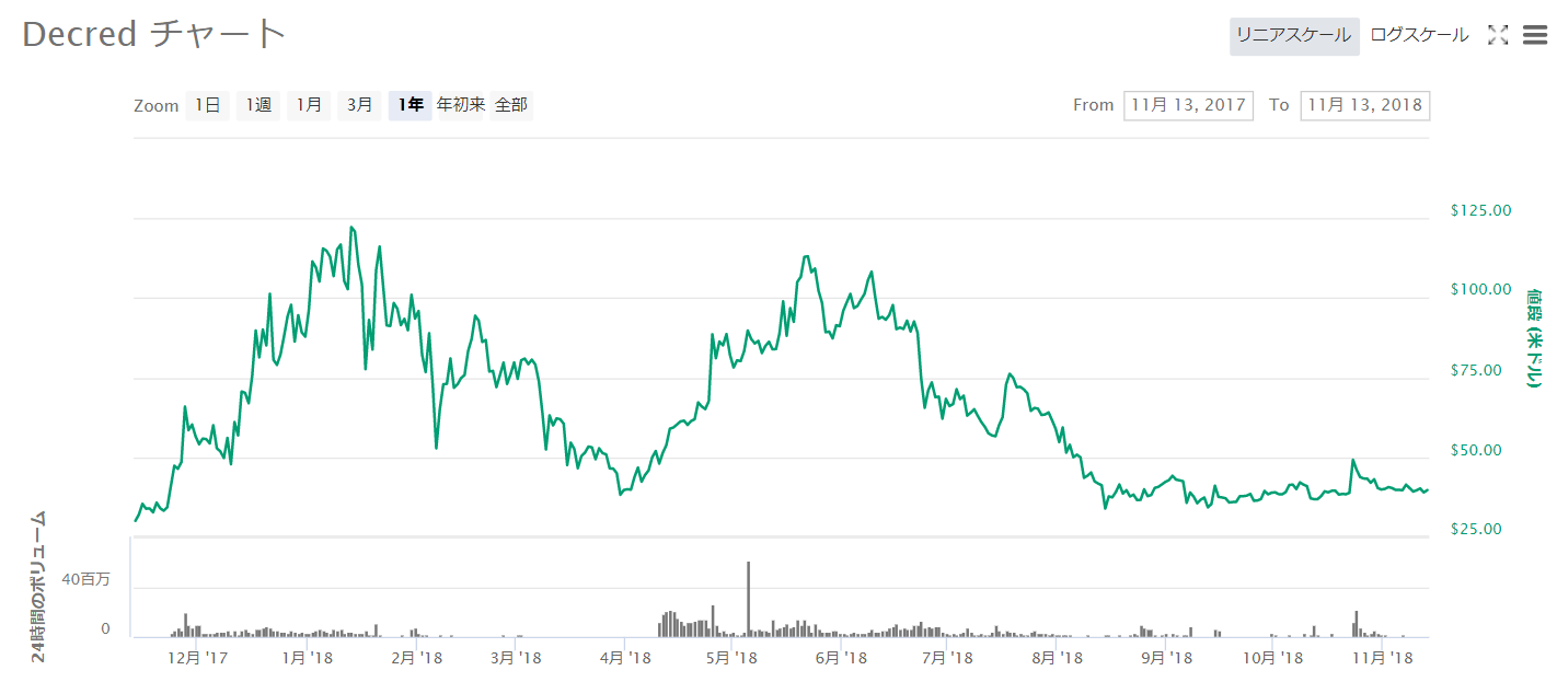 Decredチャート2017年11月~2018年11月