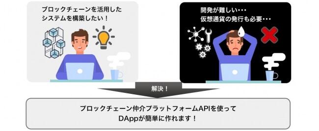 あらゆる産業分野に革命をもたらす独自開発「APIbank DAP」のβ版リリース